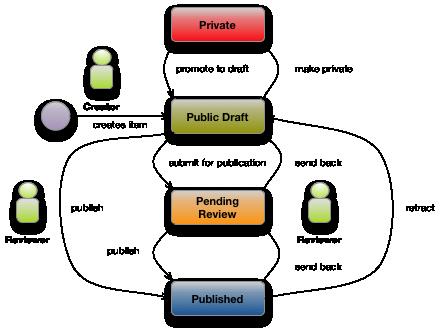 Community Workflow