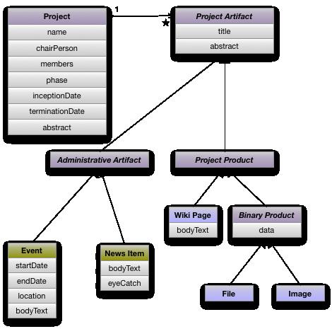 Project Class Diagram